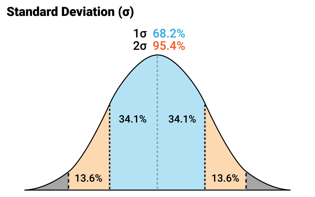 standard-deviation-calculation