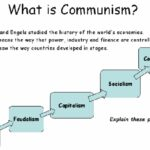 What is Communism? – A complete guide
