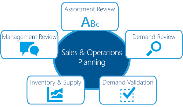 Good Sales and Operations Planning